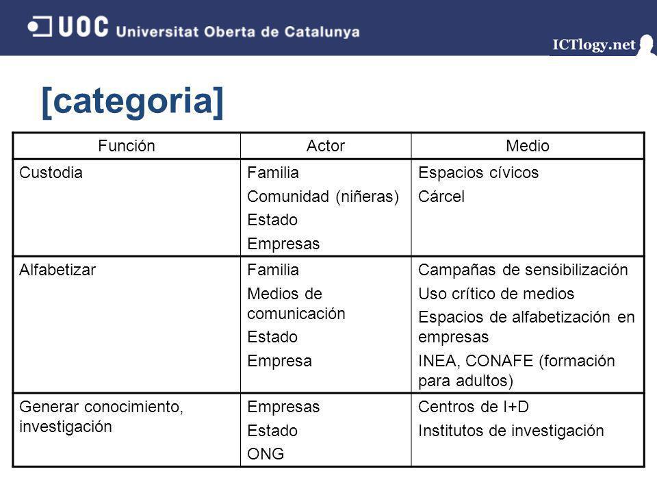 [categoria] Función Actor Medio Custodia Familia Comunidad (niñeras)